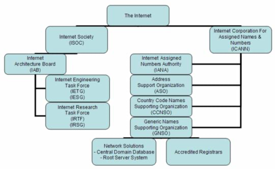 Internet Management and Technical Organizations