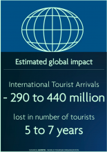 Source: UNWTO